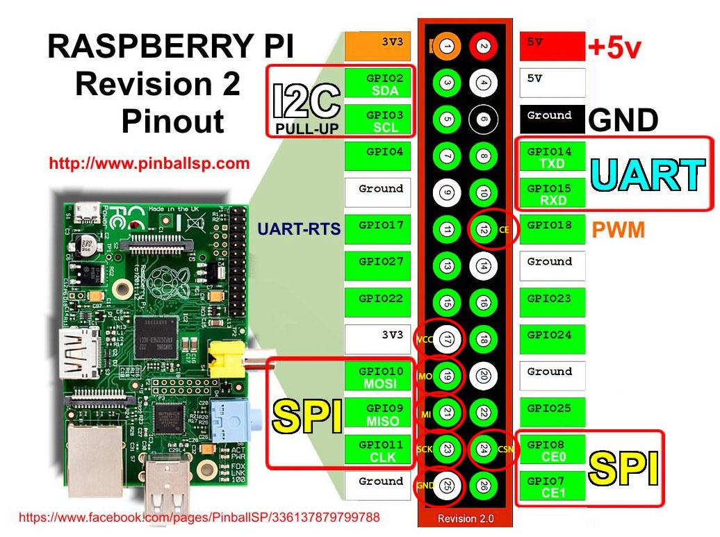 Raspberry pi gpio python download